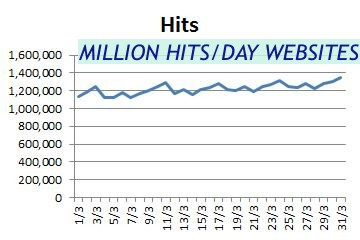 Million Hits/Day Websites